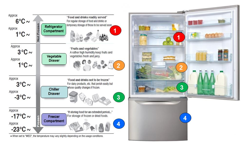 how to take the temperature of a fridge