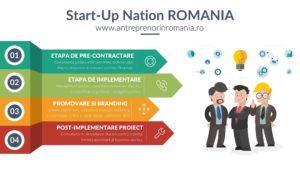 Afla totul despre Start-Up Nation